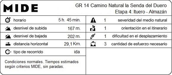 MIDE Etapa 04: Ituero - Almazán