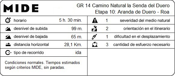 MIDE Etapa 10: Aranda de Duero - Roa