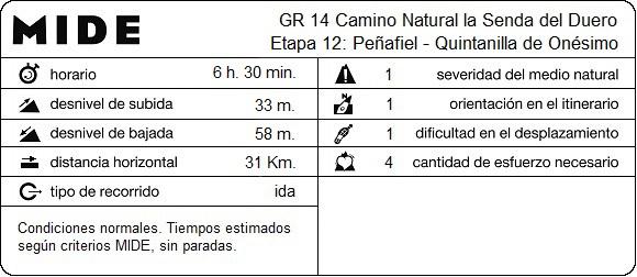 MIDE Etapa 12: Peñafiel - Quintanilla de Onésimo