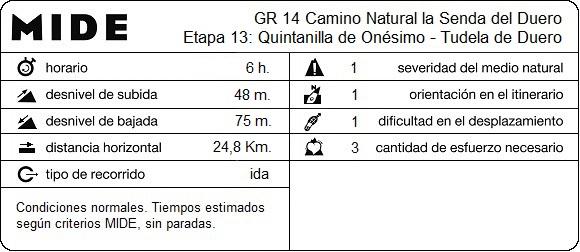 MIDE Etapa 13: Quintanilla de Onésimo - Tudela de Duero