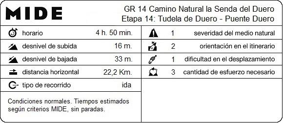 MIDE Etapa 14: Tudela de Duero - Puente Duero