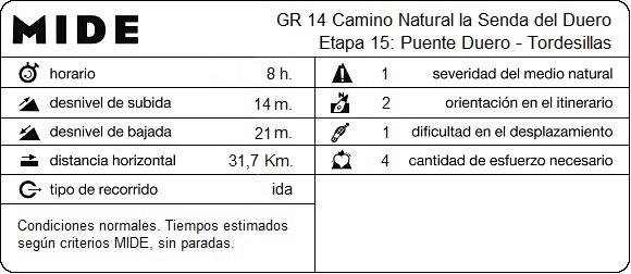 MIDE Etapa 15: Puente Duero - Tordesillas