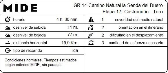 MIDE Etapa 17: Castronuño - Toro