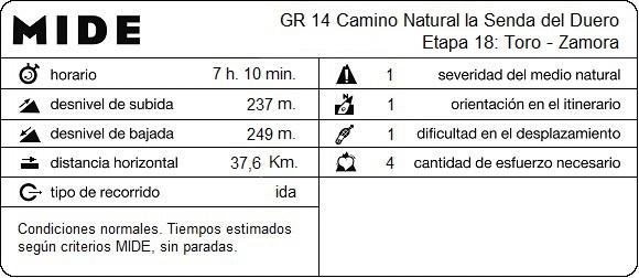 MIDE Etapa 18: Toro - Zamora