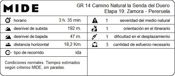 MIDE Etapa 19: Zamora - Pereruela