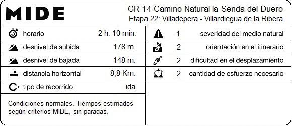 MIDE Etapa 22: Villadepera - Villardiegua de la Ribera