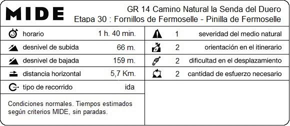 MIDE Etapa 30: Fornillos de Fermoselle - Pinilla de Fermoselle