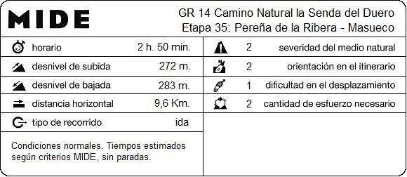 MIDE Etapa 35: Pereña de la Ribera - Masueco