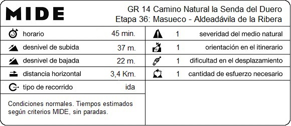 MIDE Etapa 36: Masueco - Aldeadávila de la Ribera