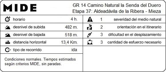 MIDE Etapa 37: Aldeadávila de la Ribera - Mieza